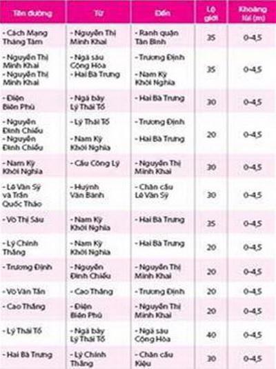 Những tuyến đường trung tâm tp Hồ Chí Minh: Được xây bao nhiêu tầng?