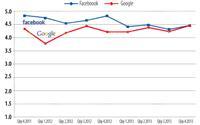 Google khéo chiều hơn Facebook