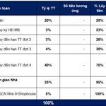 Officetel mặt tiền QL13, Thuận An, Thanh toán 30%, Giảm thêm 5% khách mua trong tháng 7