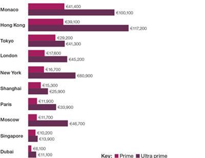 Giá nhà Monaco cao nhất thế giới