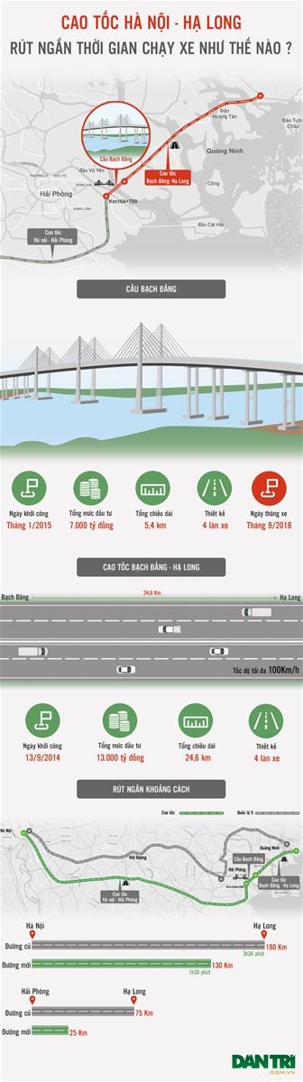 Cao tốc Hà Nội – Hạ Long rút ngắn thời gian chạy xe như thế nào?